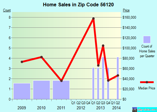 Zip code 56120 (Butterfield, Minnesota) real estate house value trends