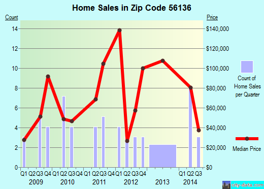 Zip code 56136 (Hendricks, Minnesota) real estate house value trends