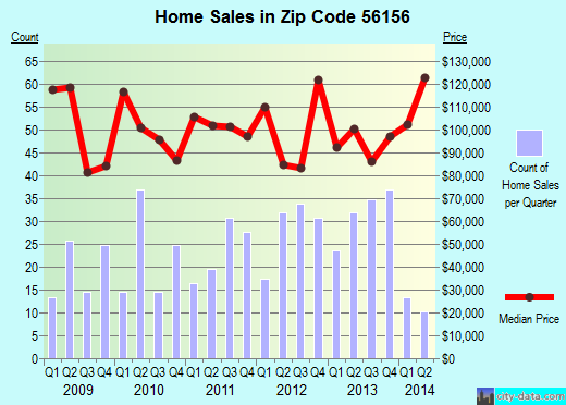 Zip code 56156 (Luverne, Minnesota) real estate house value trends