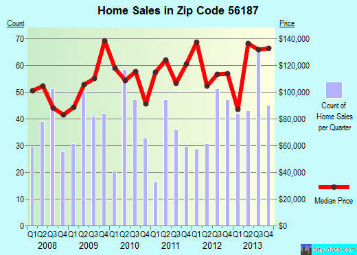 Zip code 56187 (Worthington, Minnesota) real estate house value trends