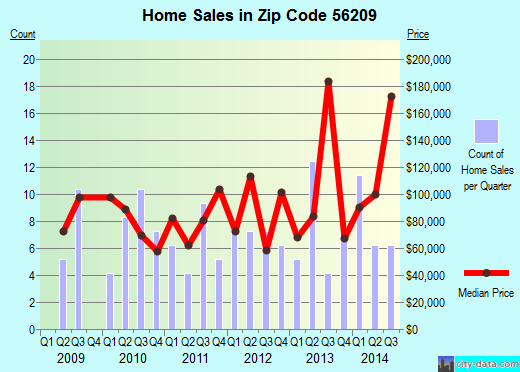 Zip code 56209 (Atwater, Minnesota) real estate house value trends