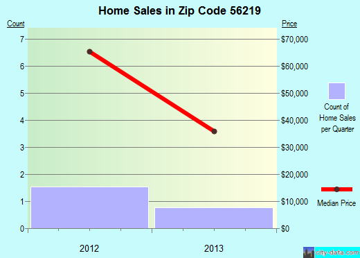 Zip code 56219 (Browns Valley, Minnesota) real estate house value trends