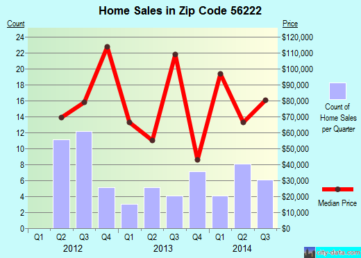 Zip code 56222 (Clara City, Minnesota) real estate house value trends