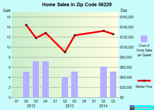 Zip code 56229 (Cottonwood, Minnesota) real estate house value trends