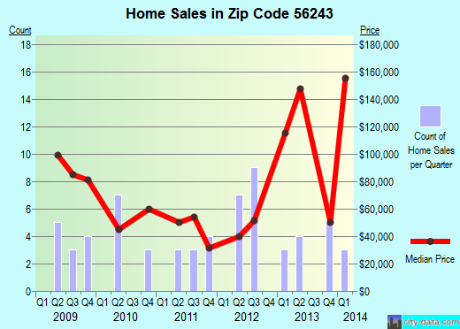 Zip code 56243 (Grove City, Minnesota) real estate house value trends