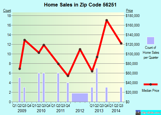 Zip code 56251 (Kandiyohi, Minnesota) real estate house value trends