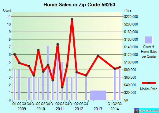 Zip code 56253 (Lake Lillian, Minnesota) real estate house value trends