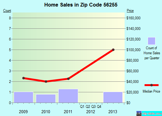 Zip code 56255 (Lucan, Minnesota) real estate house value trends