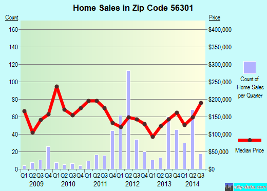 Zip code 56301 (St. Cloud, Minnesota) real estate house value trends