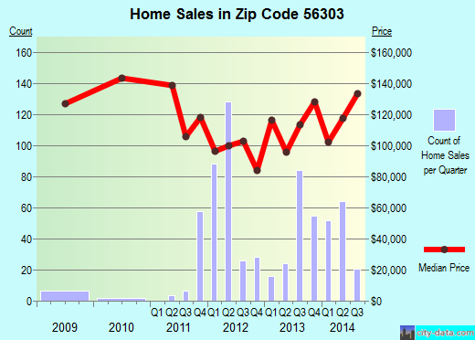 Zip code 56303 (St. Cloud, Minnesota) real estate house value trends
