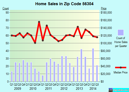 Zip code 56304 (St. Cloud, Minnesota) real estate house value trends