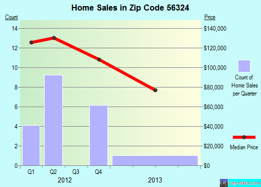 Zip code 56324 (Dalton, Minnesota) real estate house value trends