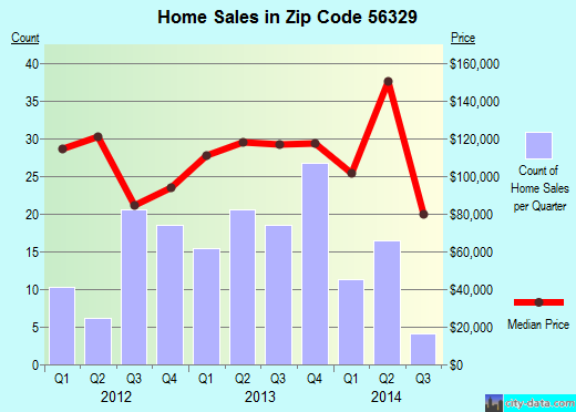 Zip code 56329 (Foley, Minnesota) real estate house value trends