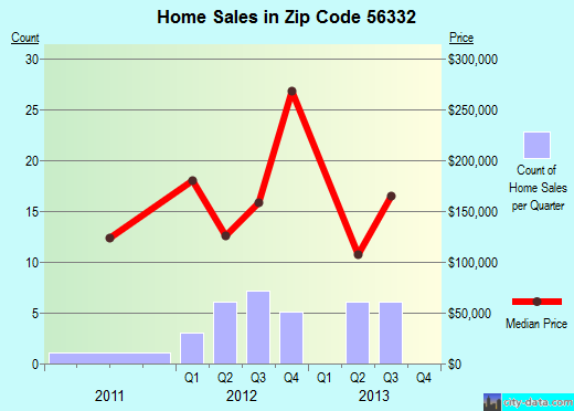 Zip code 56332 (Garfield, Minnesota) real estate house value trends