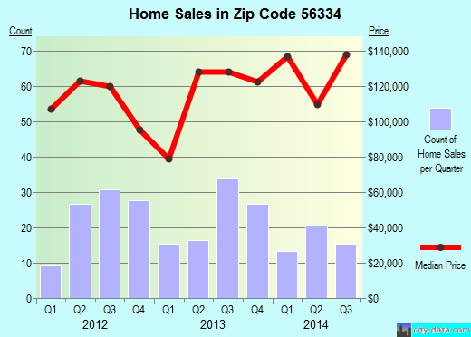 Zip code 56334 (GLENWOOD, Minnesota) real estate house value trends