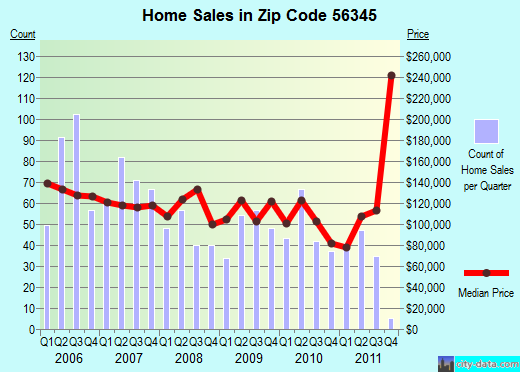 Zip code 56345 (Little Falls, Minnesota) real estate house value trends