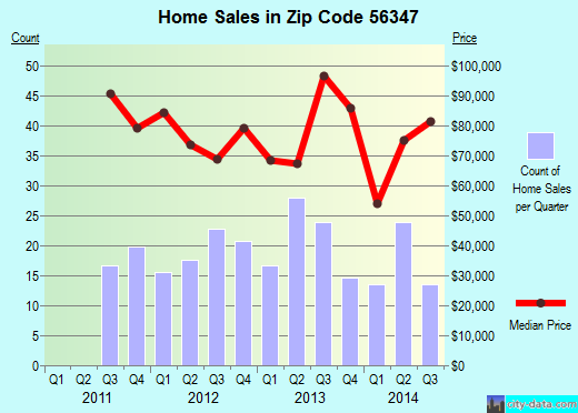 Zip code 56347 (Long Prairie, Minnesota) real estate house value trends