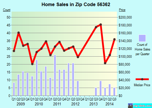 Zip code 56362 (Paynesville, Minnesota) real estate house value trends