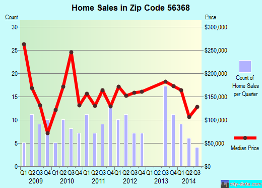 Zip code 56368 (Richmond, Minnesota) real estate house value trends