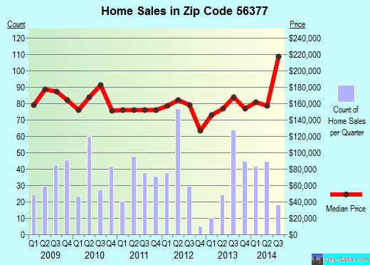Zip code 56377 (SARTELL, Minnesota) real estate house value trends