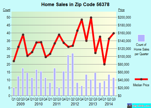 Zip code 56378 (Sauk Centre, Minnesota) real estate house value trends