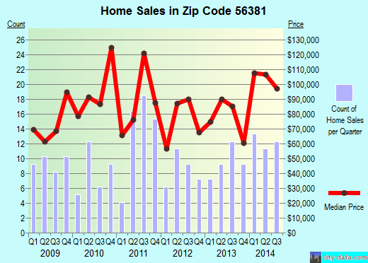 Zip code 56381 (Starbuck, Minnesota) real estate house value trends