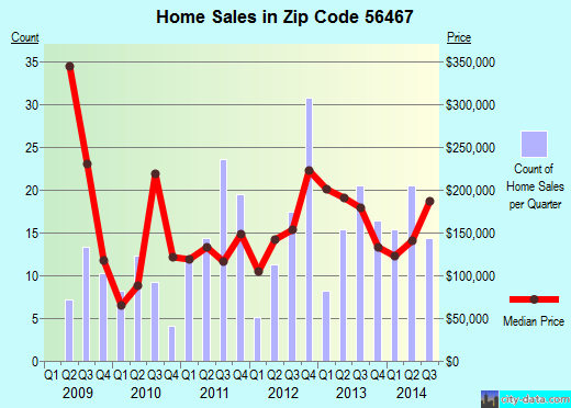 Zip code 56467 (Nevis, Minnesota) real estate house value trends