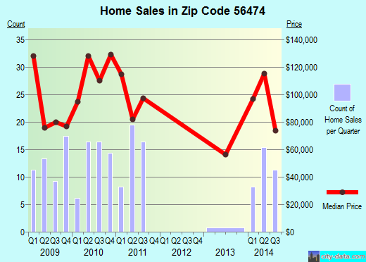 Zip code 56474 (Chickamaw Beach, Minnesota) real estate house value trends