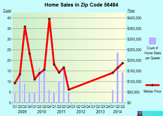 Zip code 56484 (Whipholt, Minnesota) real estate house value trends