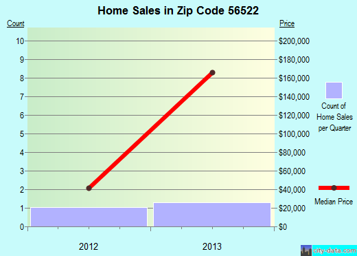 Zip code 56522 (Campbell, Minnesota) real estate house value trends