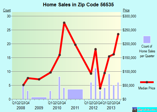 Zip code 56535 (Erskine, Minnesota) real estate house value trends