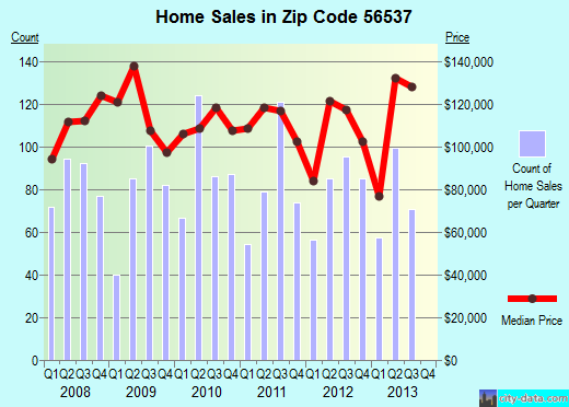 Zip code 56537 (Fergus Falls, Minnesota) real estate house value trends