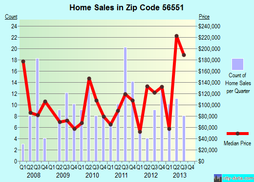 Zip code 56551 (Henning, Minnesota) real estate house value trends