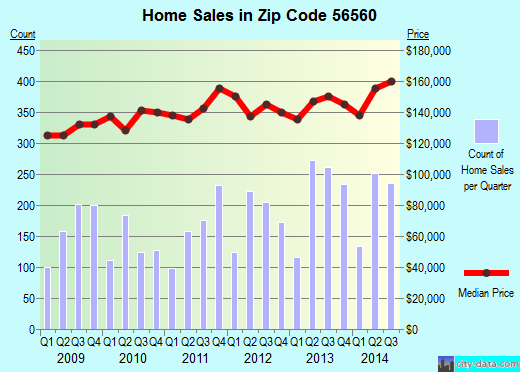 Zip code 56560 (MOORHEAD, Minnesota) real estate house value trends