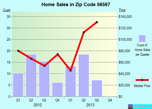 Zip code 56567 (New York Mills, Minnesota) real estate house value trends