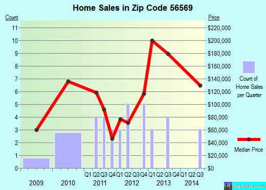 Zip code 56569 (White Earth, Minnesota) real estate house value trends