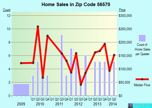 Zip code 56570 (, Minnesota) real estate house value trends