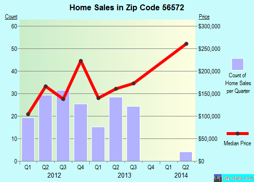 Zip code 56572 (Pelican Rapids, Minnesota) real estate house value trends