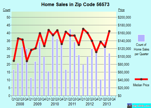Zip code 56573 (PERHAM, Minnesota) real estate house value trends