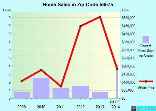 Zip code 56575 (Pine Point, Minnesota) real estate house value trends