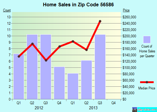 Zip code 56586 (Underwood, Minnesota) real estate house value trends