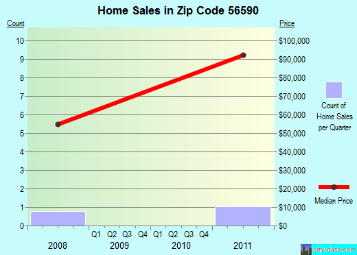 Zip code 56590 (Wendell, Minnesota) real estate house value trends