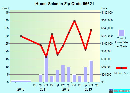 Zip code 56621 (Rice Lake, Minnesota) real estate house value trends
