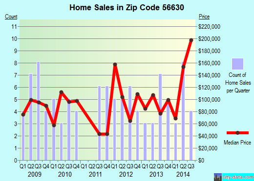 Zip code 56630 (Blackduck, Minnesota) real estate house value trends