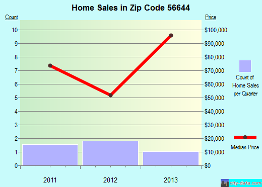 Zip code 56644 (Gonvick, Minnesota) real estate house value trends