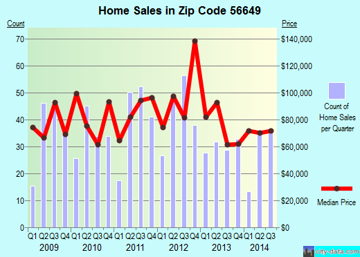 Zip code 56649 (International Falls, Minnesota) real estate house value trends