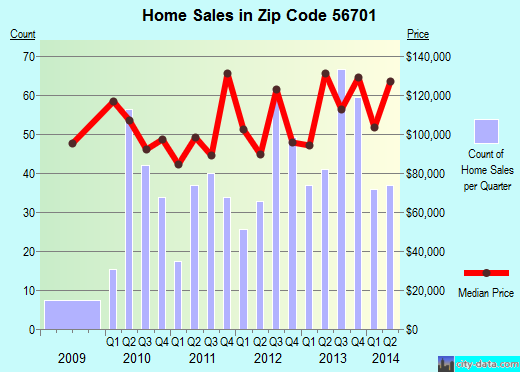 Zip code 56701 (Thief River Falls, Minnesota) real estate house value trends