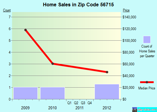 Zip code 56715 (Brooks, Minnesota) real estate house value trends