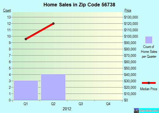 Zip code 56738 (Holt, Minnesota) real estate house value trends