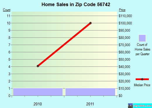 Zip code 56742 (Oklee, Minnesota) real estate house value trends